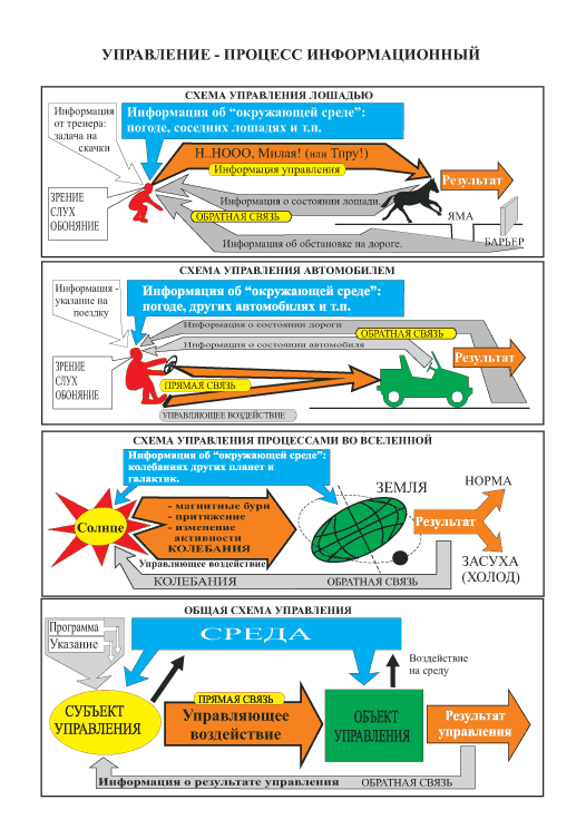 Рис.1: общая схема управления.